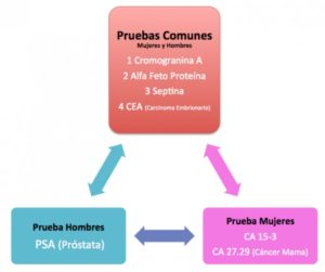 Resumen de Pruebas Prevención Cancer