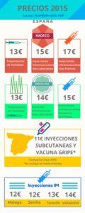 Precios Servicios Enfermeras a Domicilio España