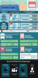 Precios de Enfermeras a Domicilio en España
