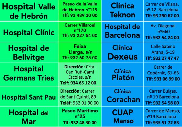 Listado de Direcciones y Telefonos Hsopitales Barcelona