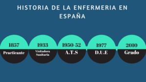 Historia de la enfermeria españa