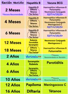 Calendario de Vacunación Infantil 2015