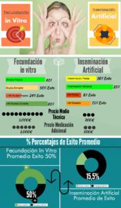 infografia de fecundación invitro o inseminación artificial