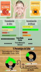 Comparativa entre Fecundación In Vitro o Inseminación artificial
