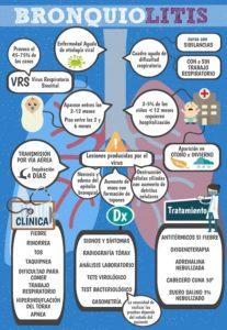 bronquiolitis infantil