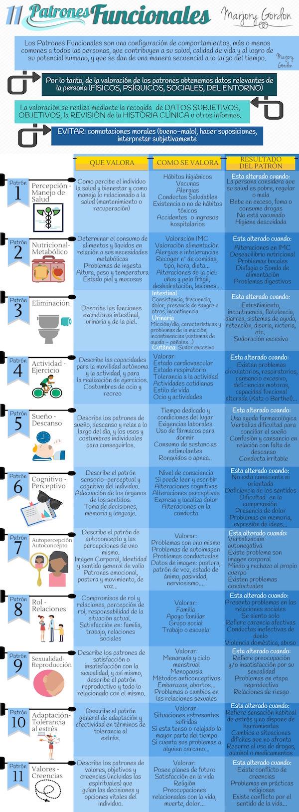 Infografia patrones funcionales de Marjory Gordon