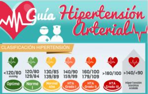 hipertensión Portada blog
