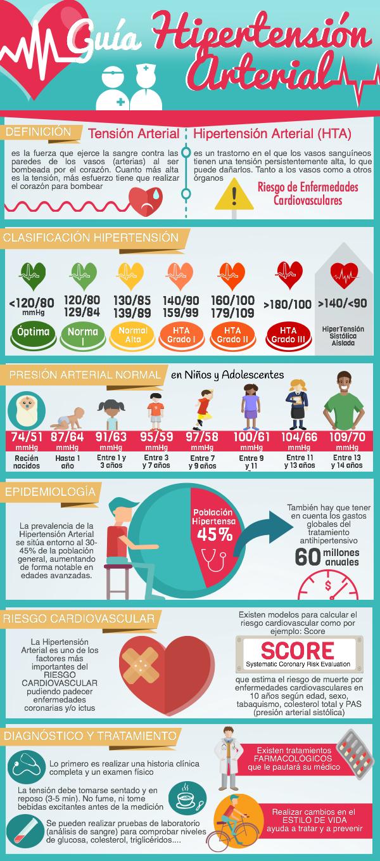 Guia Hipertensión Arterial