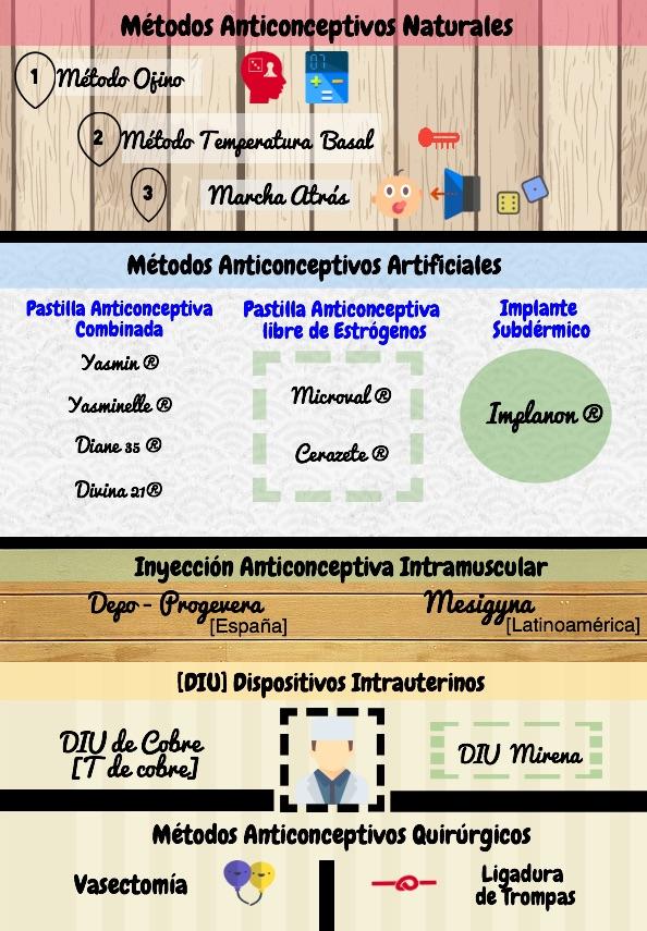 métodos anticonceptivos infografia