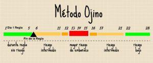 Método Ojino