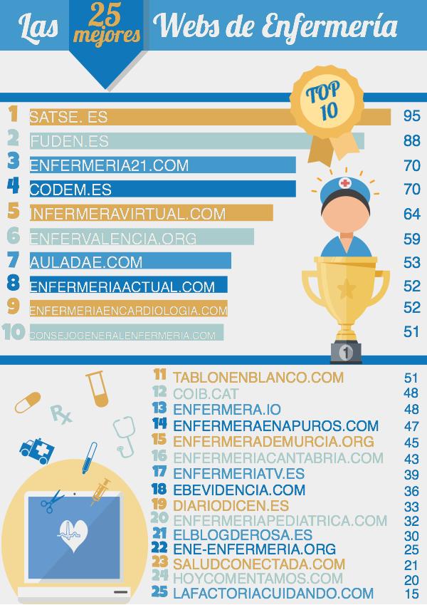 ranking webs enfermería