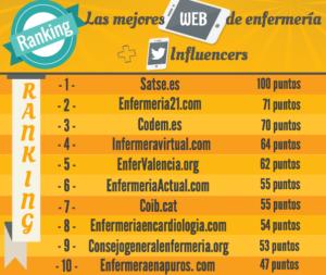 Ranking webs Enfermeria