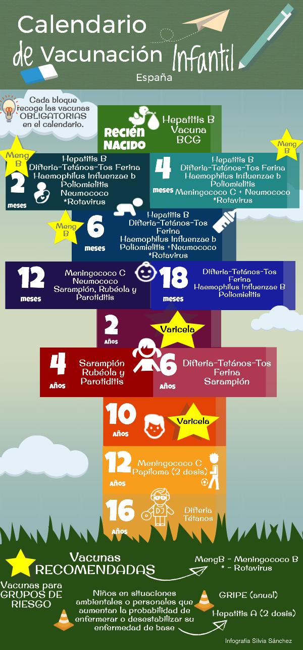 calendario de vacunación infografia