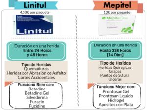 comparativa entre Linitul y Mepitel