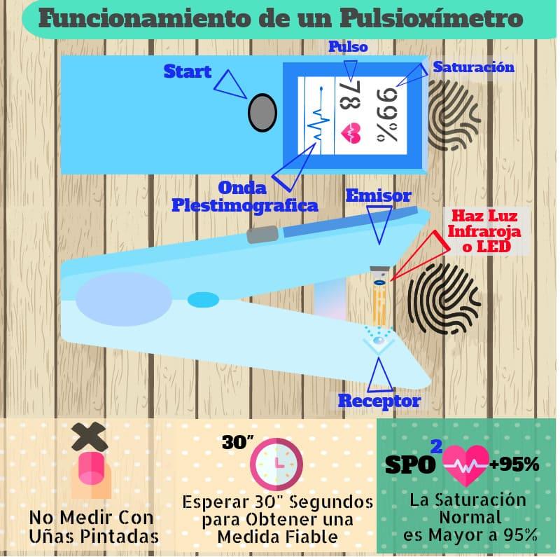 infografia pulsioxímetro