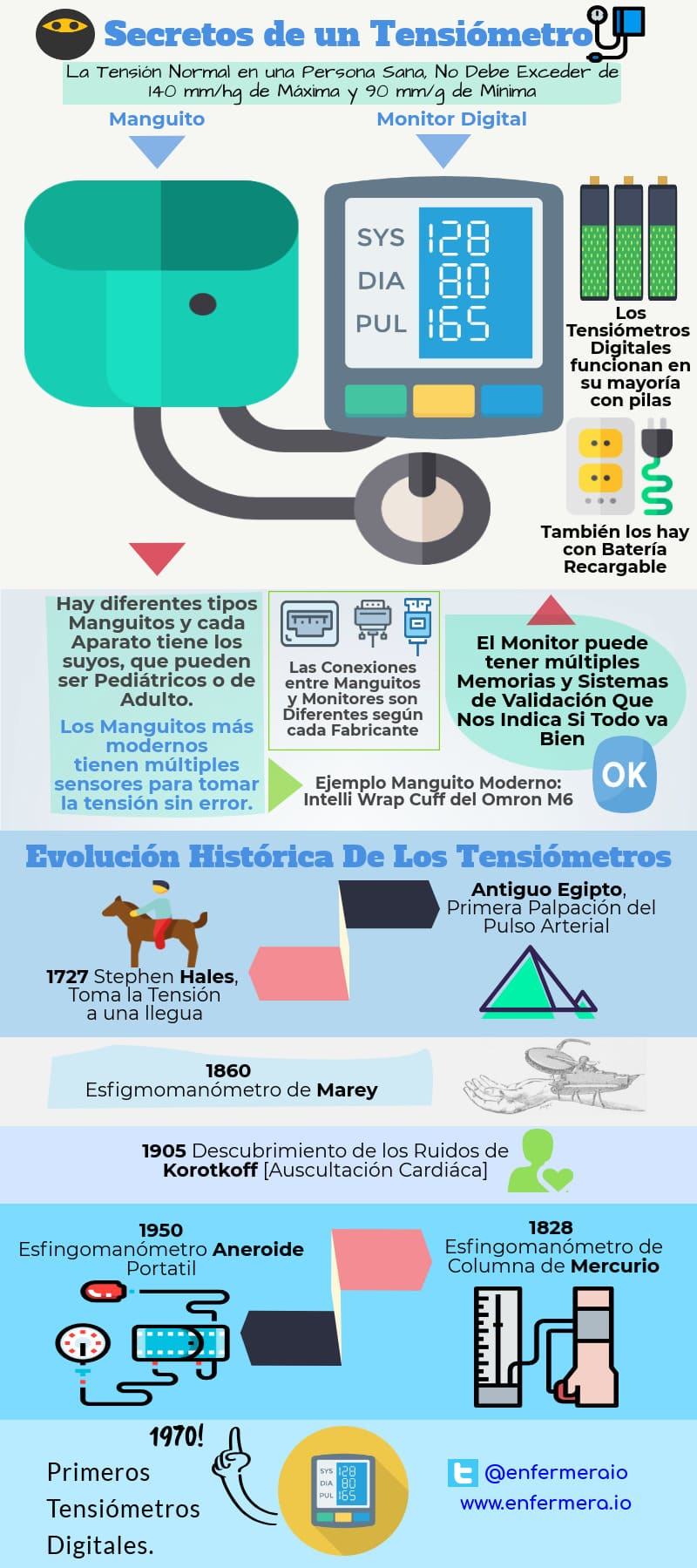 infografia Tensiometro Digital