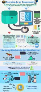 Tensiometro Infografia
