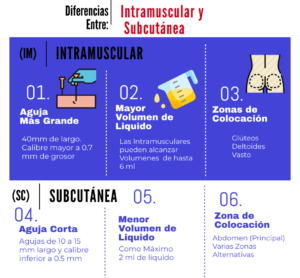 intramuscular vs Subcutanea