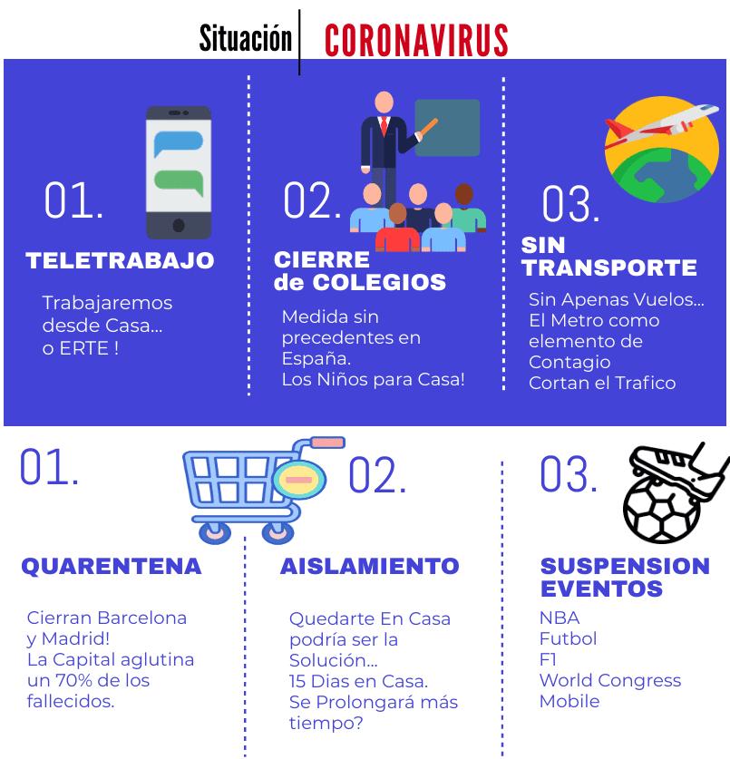 Coronavirus Noticias INfografia